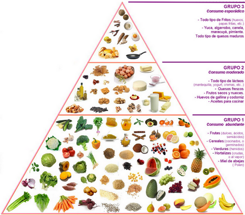 pirámide nutricional básica